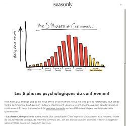 Les 5 phases psychologiques du confinement – Seasonly
