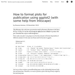 How to format plots for publication using ggplot2 (with some help from Inkscape)