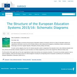 Publications:The Structure of the European Education Systems 2015/16: Schematic Diagrams