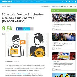 How to Influence Purchasing Decisions On The Web [INFOGRAPHIC]