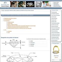 Qualité de la taille du diamant et les différentes formes de taille du diamant