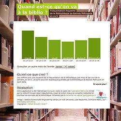 Quand est-ce qu'on va à la Bibliothèque de Rennes ?