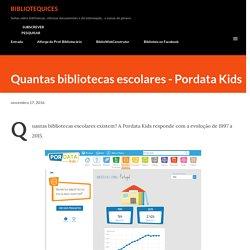 Quantas bibliotecas escolares - Pordata Kids