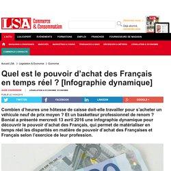 Quel est le pouvoir d'achat des Français en...