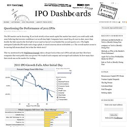 Questioning the Performance of 2011 IPOs