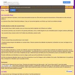 Eau, failles, réseaux... - Radiesthésie, Géobiologie & Médecine Habitat