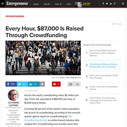Every Hour, $87,000 Is Raised Through Crowdfunding