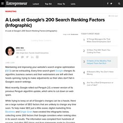 A Look at Google's 200 Search Ranking Factors (Infographic)