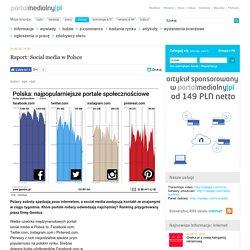 Raport: Social media w Polsce