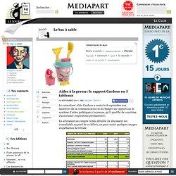 Aides à la presse: le rapport Cardoso en 5 tableaux