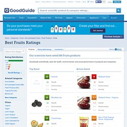 Fruits Ratings & Reviews | Best & Worst Products