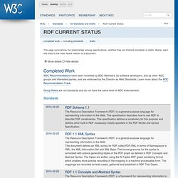 RDF Current Status - W3C