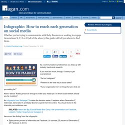 How to reach each generation on social media