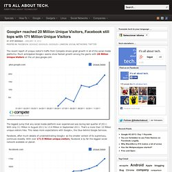 Google+ reached 20 Million Unique Visitors, Facebook still tops with 171 Million Unique Visitors