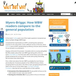 Myers-Briggs: How WBW readers compare to the general population