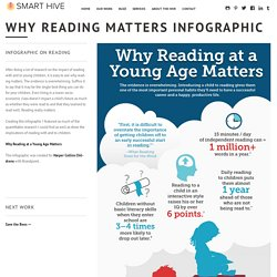Why reading matters infographic - Smart HiveSmart Hive