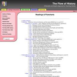 Readings & Flowcharts