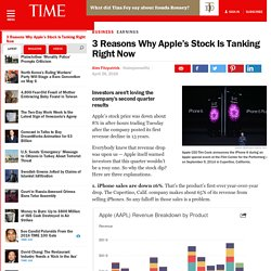 APPL: 3 Reasons Why Apple's Stock Is Falling