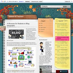 10 Reasons for Students to Blog Infographic