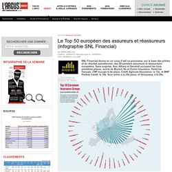 Le Top 50 européen des assureurs et réassureurs (infographie SNL Financial) – Digest argusdelassurance.com