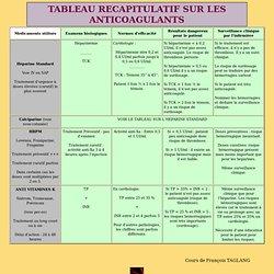 TABLEAU RECAPITULATIF SUR LES ANTICOAGULANTS