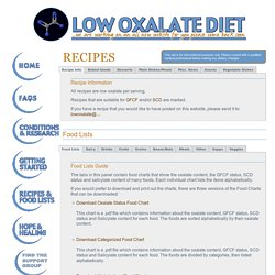 Recipes/Food Lists-Low Oxalate Diet