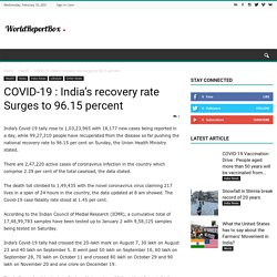 COVID-19 : India's recovery rate Surges to 96.15 percent