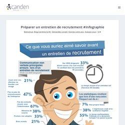 Préparer un entretien de recrutement #Infographie - Canden