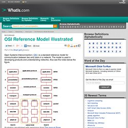 OSI Reference Model illustrated
