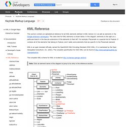 KML Reference - KML - Google Code