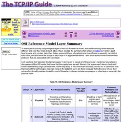 OSI Reference Model Layer Summary