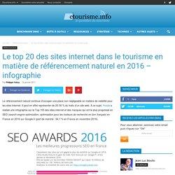 Le top 20 des sites internet dans le tourisme en matière de référencement naturel en 2016 - infographie
