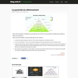 La pyramide du référencement