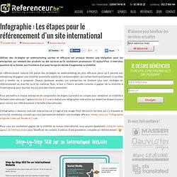 Infographie: Les étapes pour le référencement d'un site international