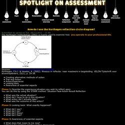 How do I use the Korthagen reflection circle diagram?