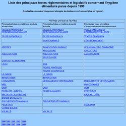 Liste des principaux textes réglementaires et législatifs concernant l'hygiène alimentaire parus depuis septembre 1996 (hors ESB et fièvre aphteuse)