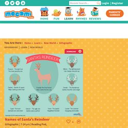 Names of Santa's Reindeer - Gifographic for Kids