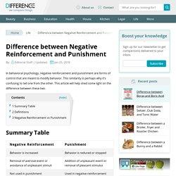 Negative Reinforcement vs Punishment - Difference