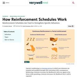 How Reinforcement Schedules Work