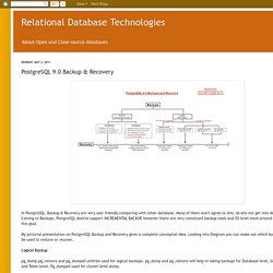 Relational Database Technologies: PostgreSQL 9.0 Backup & Recovery