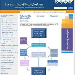Relationship & Links between different Financial Statements