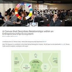 A Canvas that Describes Relationships within an Entrepreneurship Ecosystem