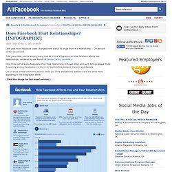 Does Facebook Hurt Relationships? [INFOGRAPHIC]