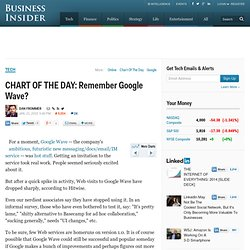 CHART OF THE DAY: Remember Google Wave?
