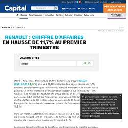 RENAULT : chiffre d'affaires en hausse de 11,7% au premier trimestre