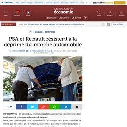 PSA et Renault résistent à la déprime du marché automobile