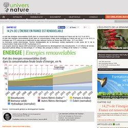 14,2% de l'énergie en France est renouvelable