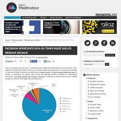 Facebook représente 83% du temps passé sur les réseaux sociaux