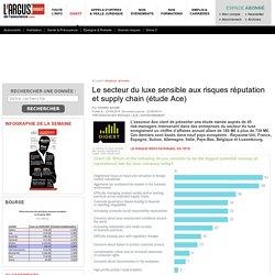 Le secteur du luxe sensible aux risques réputation et supply chain (étude Ace) – Digest argusdelassurance.com