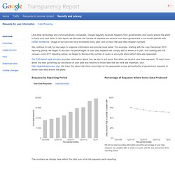 User Data Requests – Google Transparency Report